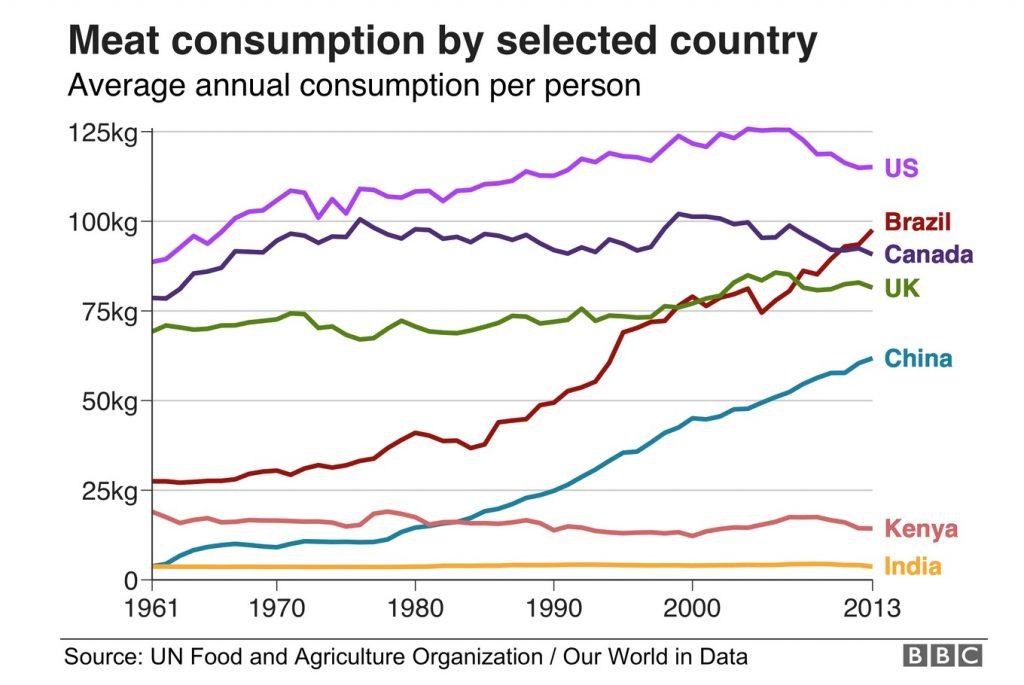 evolucion del consumo de carne en las diferentes regiones del mundo