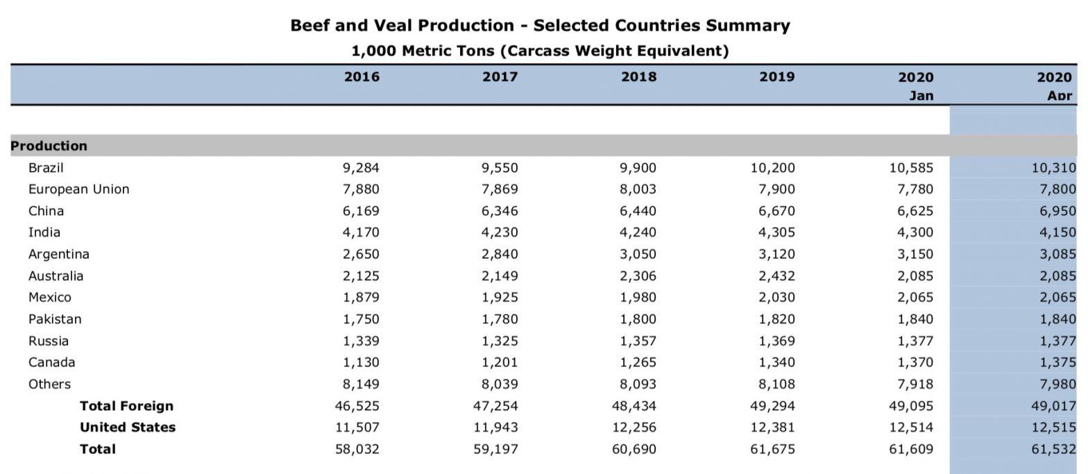 Producción de carne de res por país 2020