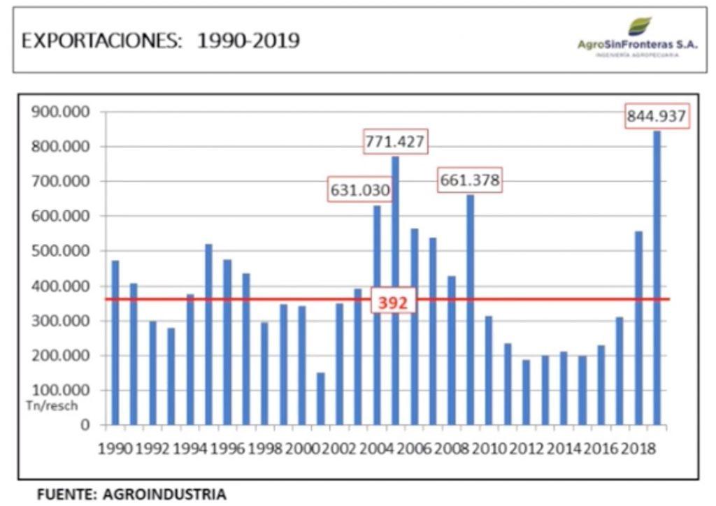 exportaciones de carne argentina historica por año