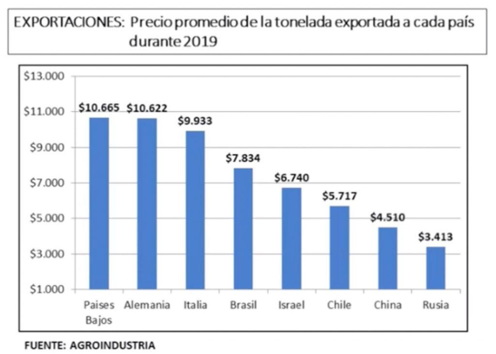 precio de carne de exportacion argentina