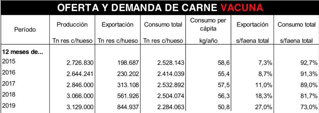 mercado argentino de carne exportacion y mercado local