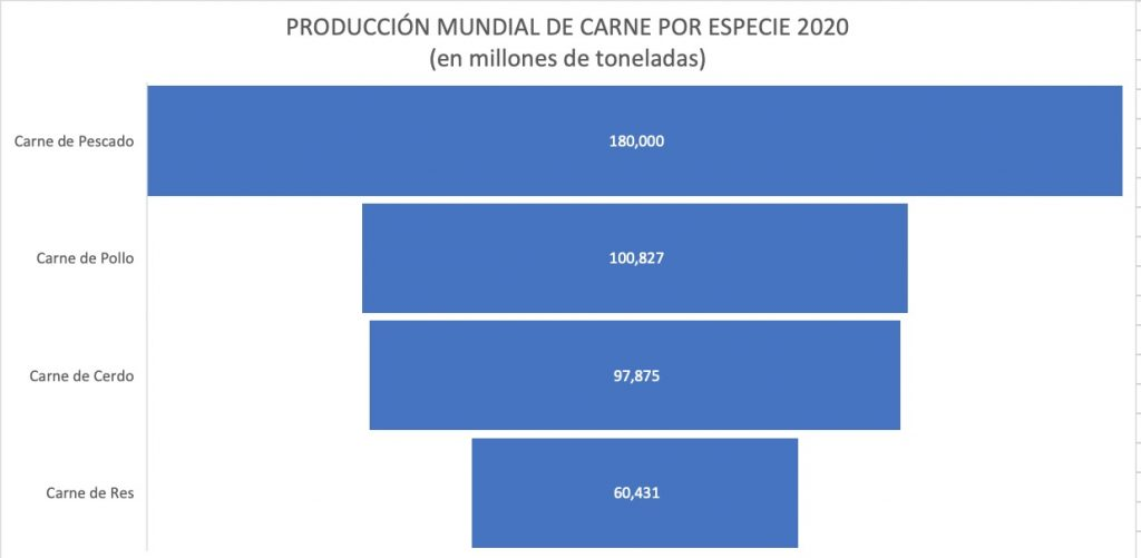 produccion mundial de carne por especie 2020