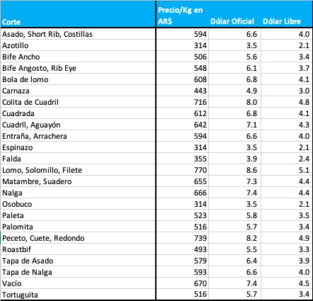 precio cortes de carne argentina