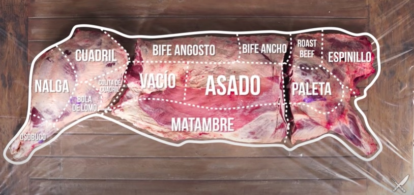 principales corte de carne argentinos