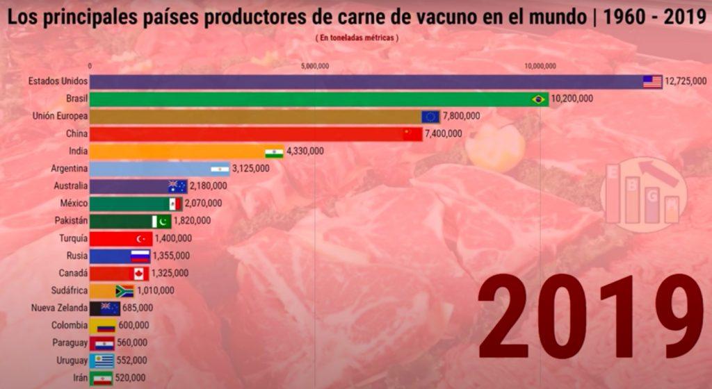 ranking de produccion de carne vacuna por país