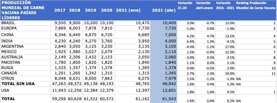 La evolución del ranking mundial de producción de carne de res / vacuna / bovina 1960 a 2021 – 2022 (e)